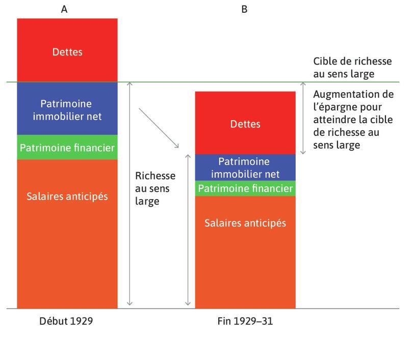 Grande Dépression: les ménages réduisent leur consommation pour conserver leur cible de richesse au sens large.