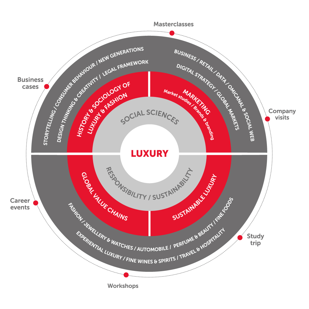 master marketing  new luxury  u0026 art de vivre