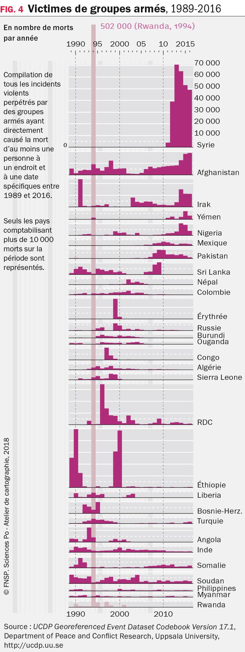 Victimes de groupes armés, 1989-2016