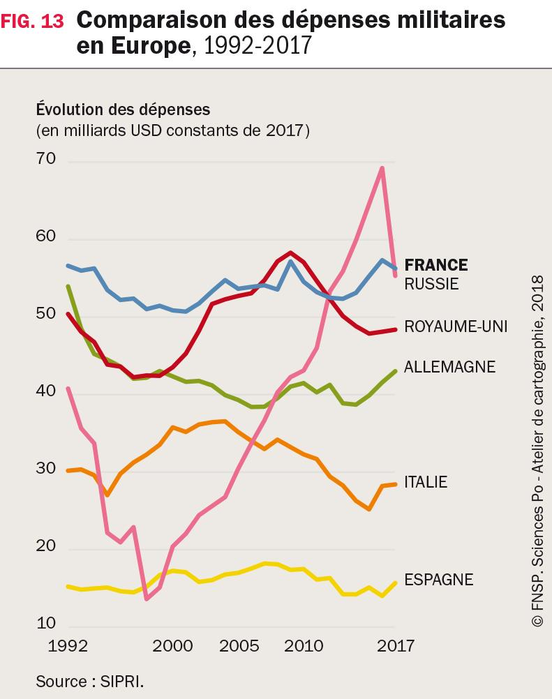 Comparaison des dépenses militaires en Europe, 1992-2017
