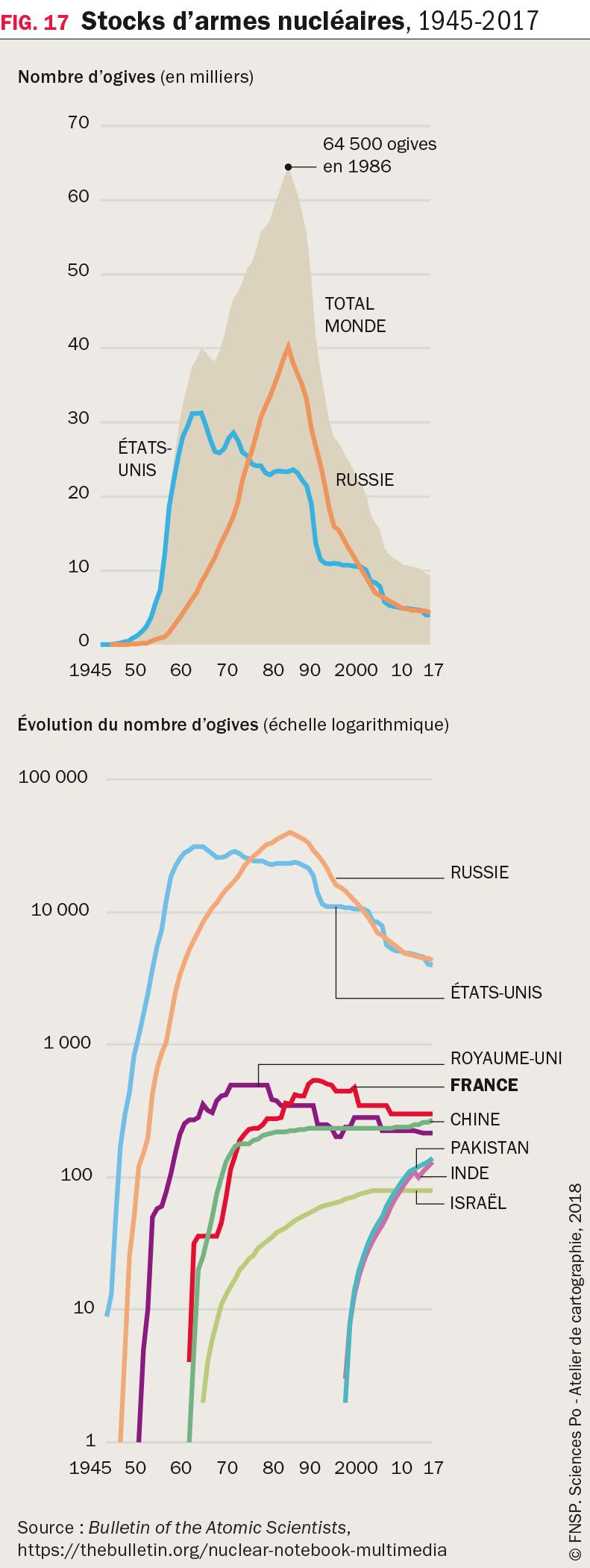 Stocks d'armes nucléaires, 1945-2017