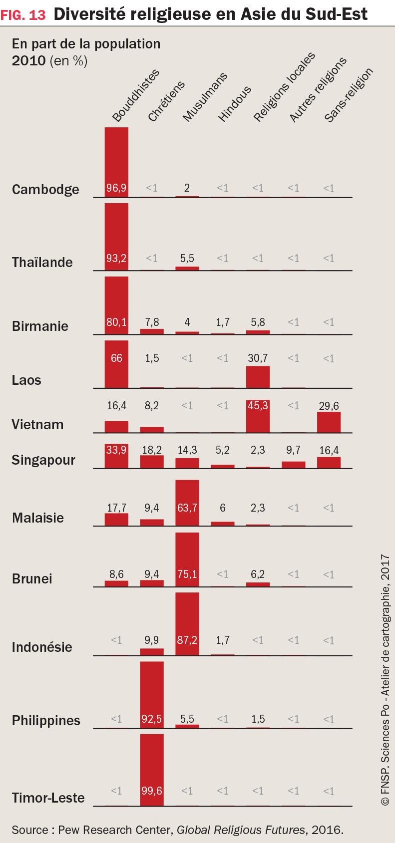 Graphique : Diversité religieuse en Asie du Sud-Est, 2010