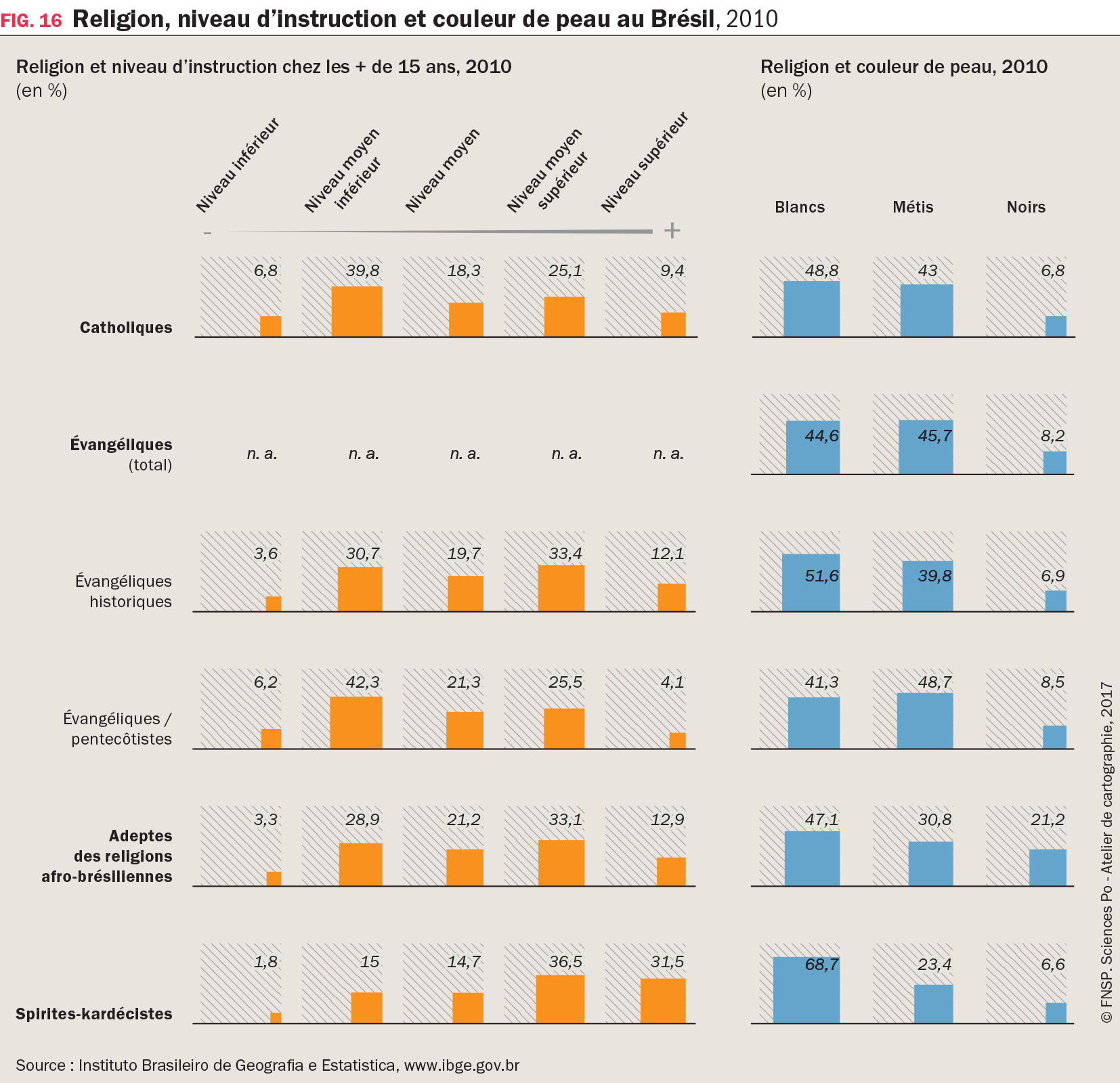 Graphique : Religion, niveau d'instruction et couleur de peau au Brésil, 2010