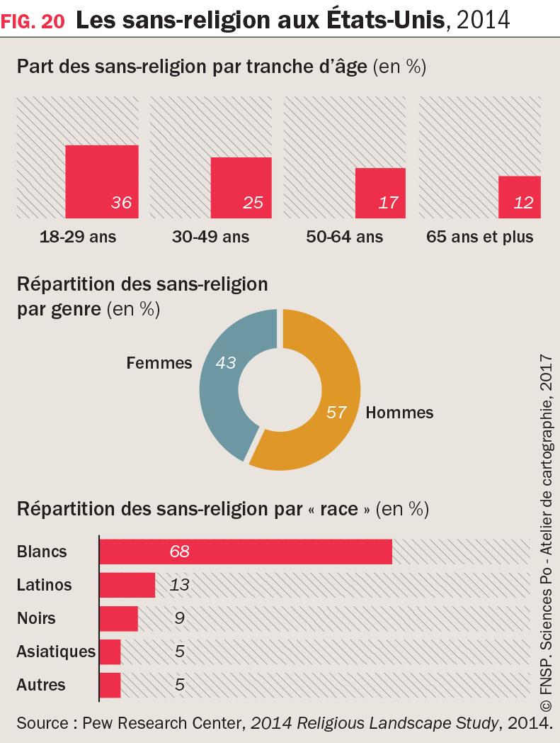 3 graphiques : Les sans-religion aux États-Unis, 2014