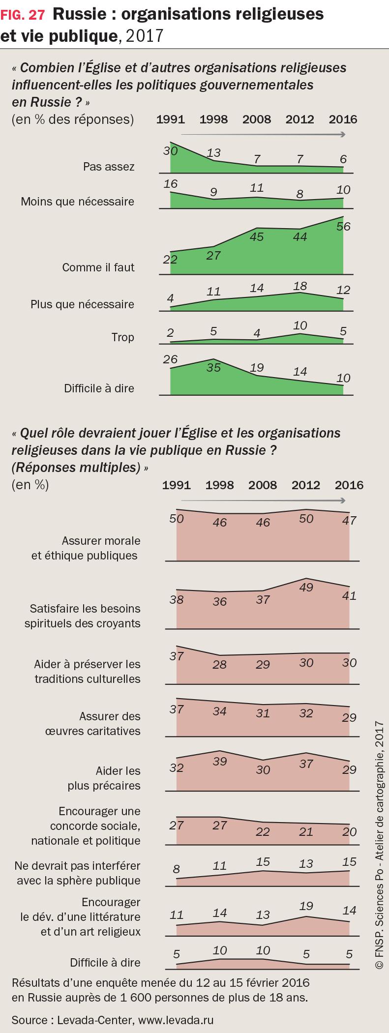 2 graphiques : Russie : organisations religieuses et vie publique, 2017