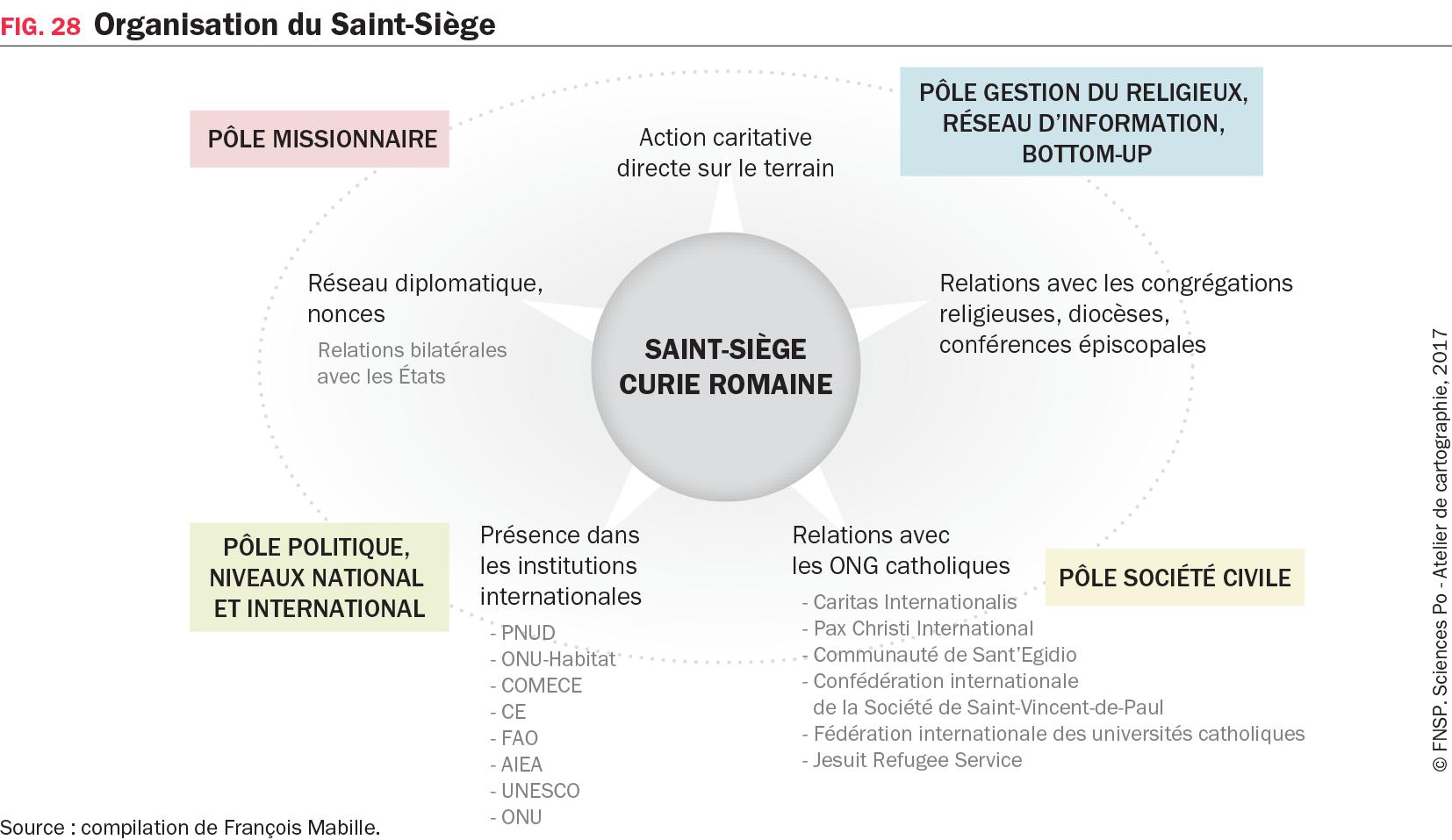 Graphique : Organisation du Saint-Siège