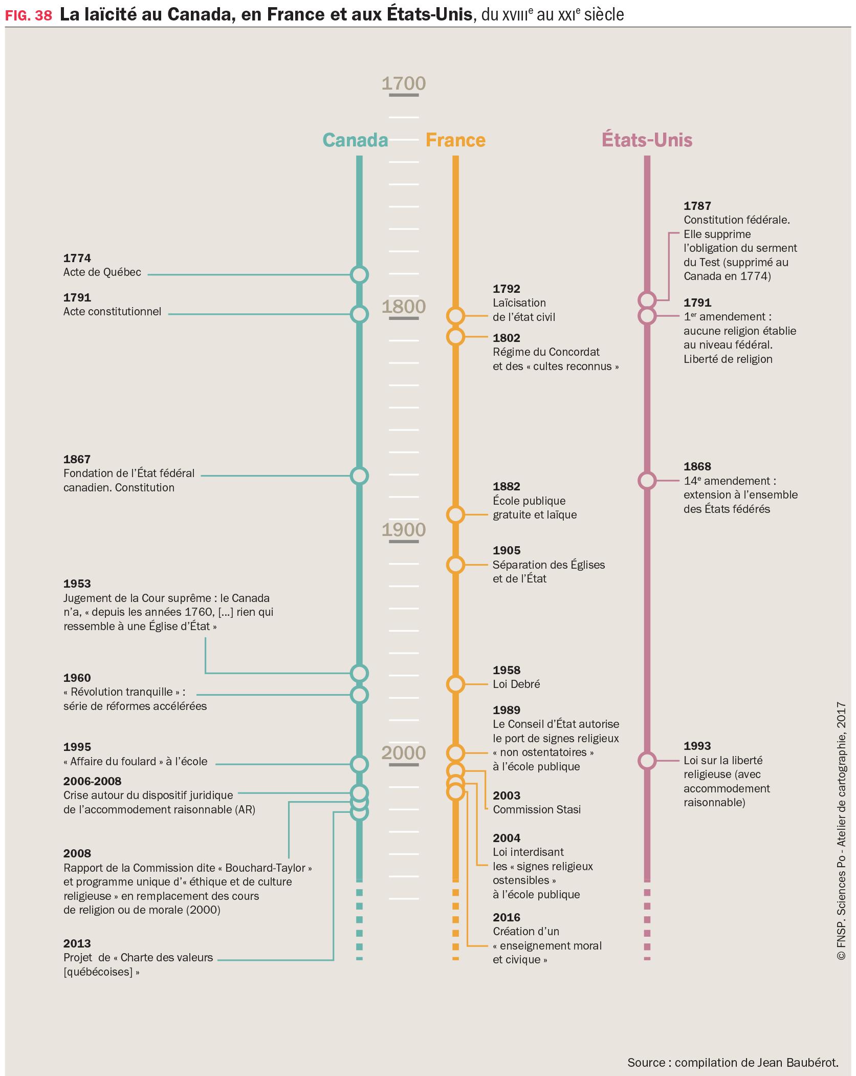 Graphique : La laïcité au Canada, en France et aux États-Unis, du XVIIIe au XXIe