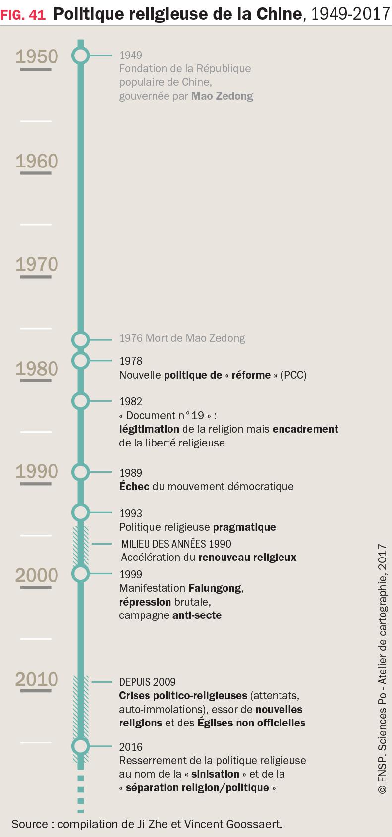 Graphique : Politique religieuse de la Chine, 1949-2017