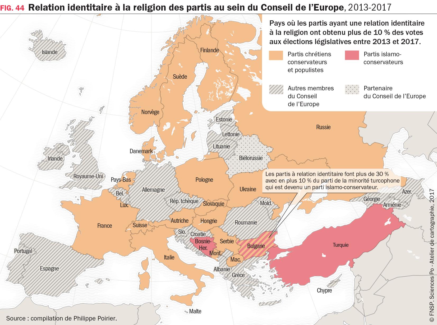 Relation identitaire à la religion des partis au sein du conseil de l'Europe