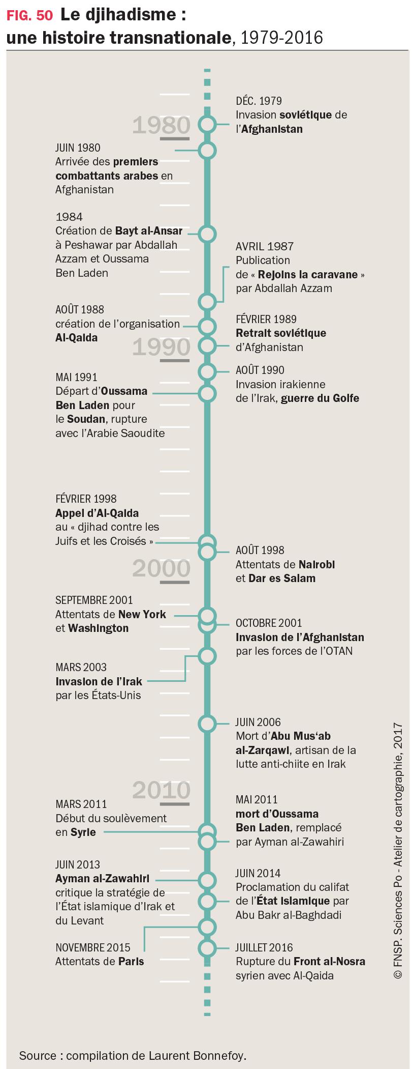 Graphique : Le djihadisme : une histoire transnationale, 1979-2016