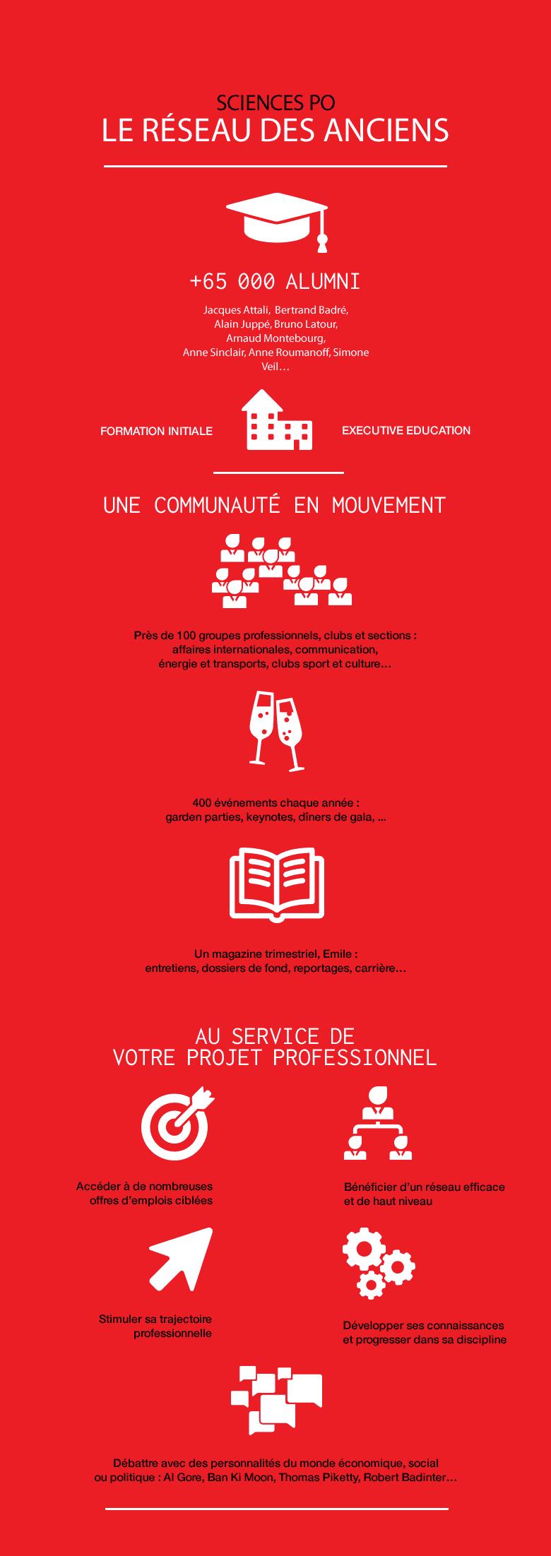 Infographie - Reseau Ancien - Sciences Po