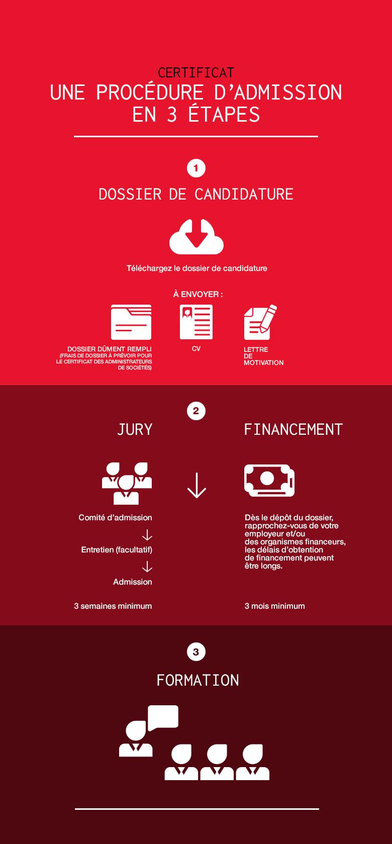Certificat - procédure d'admission en 3 étapes [infographie]
