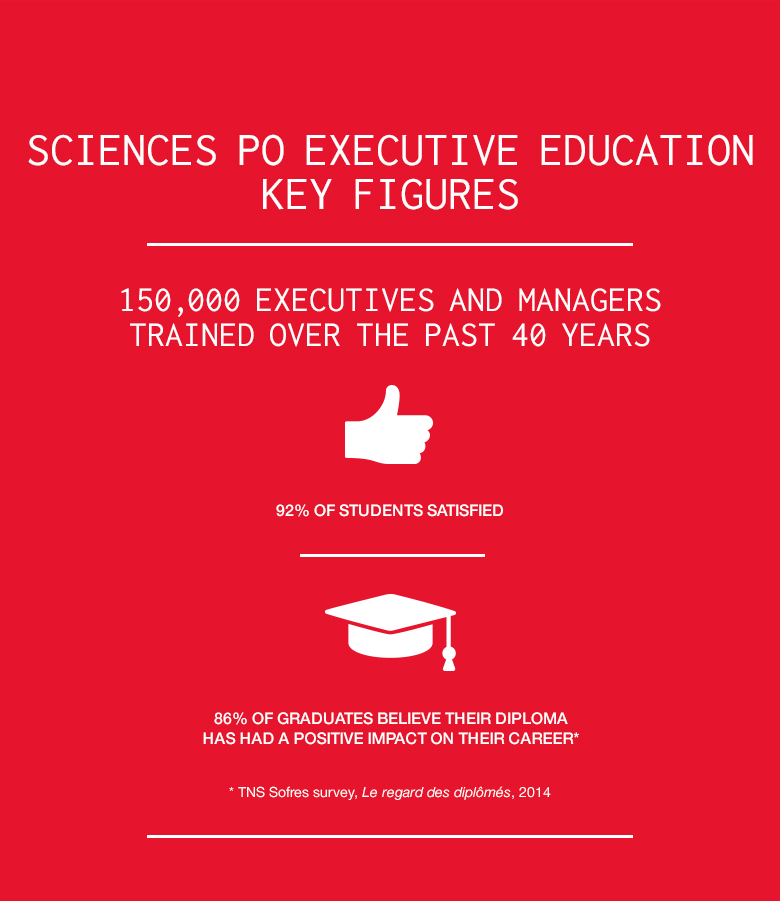 Sciences Po Executive Education : Key Figures [infographic]
