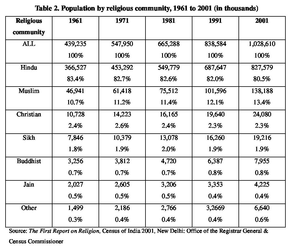Table 2 : Population by Religious Community, 1961 to 2001 (in thousands)
