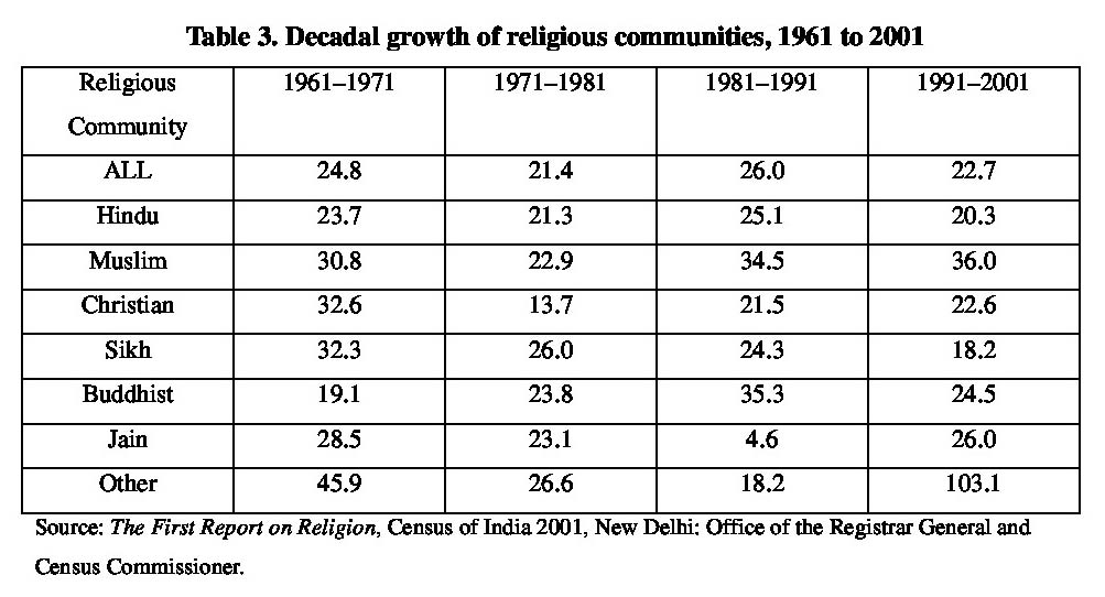 Table 3. Decadal growth of religious communities, 1961 to 2001