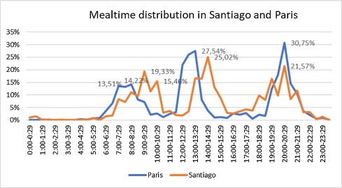 Fig. 1. Mealtime distribution in Santiago and Paris.