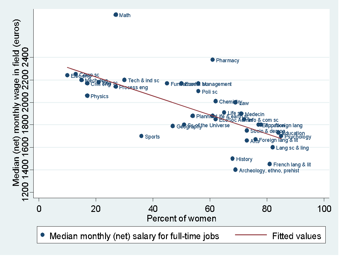 Figure 2 - Median (net) monthly salary en euros. Graphique : Ghazala Azmat