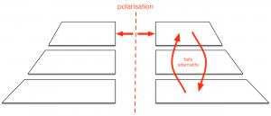 Fig. 2. Polarisation. Crédits : médialab