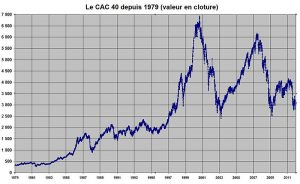CAC 40 closing value from 1st January 1979 to 26 August 2011. Crédits : Touchatou