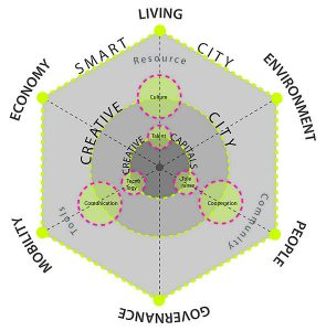 Creative and Smart City. By Maurizio.Carta (Own work) [CC BY 3.0 (http://creativecommons.org/licenses/by/3.0)], via Wikimedia Commons