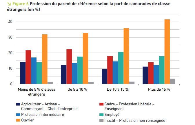 Profession du parent de référence semp, ma part de camarades de classe étrangers en %. Source : revue Éducation & formations, n°95, décembre 2017.
