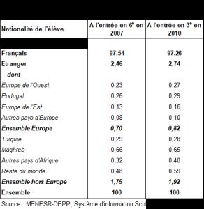 Part des élèves étrangers dans les collèges (%), Source : MENESR-DEPP