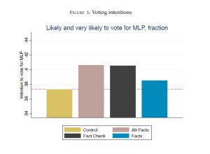 Les intentions de vote pour Marine Le Pen exprimées par les différents groupes du test.