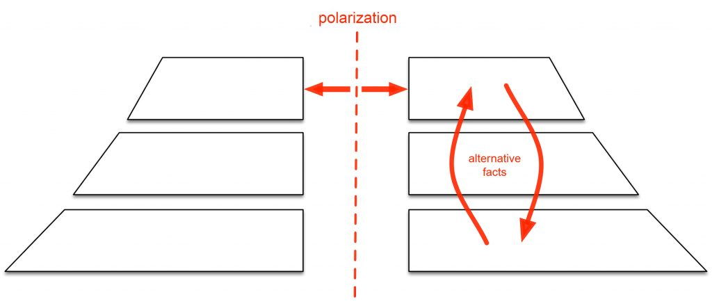 Fig. 2. Polarization [alternative facts] © médialab