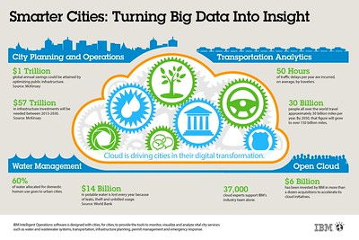 Infographic Smarter Cities. Turning Big Data into Insight. Crédits : IBM