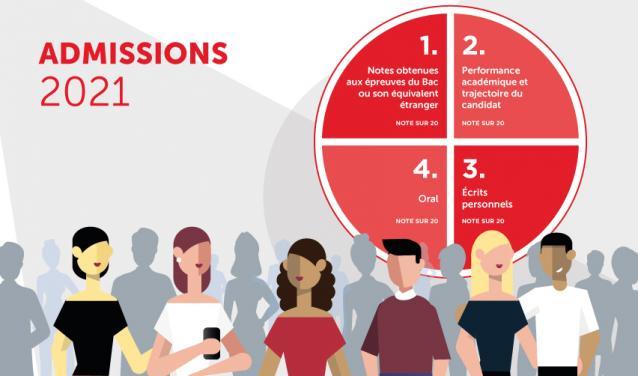 Admission en 1ère année : quatre épreuves pour donner leur chance à tous les meilleurs talents