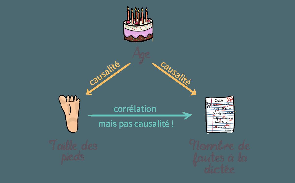 Schéma expliquant la différence corélation/causalité © Artly