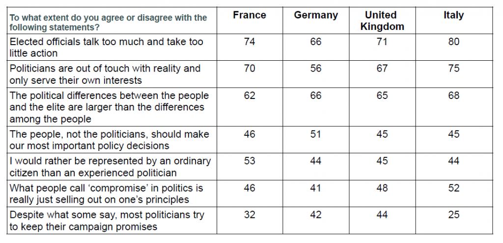 Wave 12 of CEVIPOF's Political Confidence Barometer